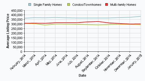 Grafton Real Estate Sales Data