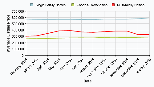 Shrewsbury, Northborough, Southborough Real Estate Sales Data