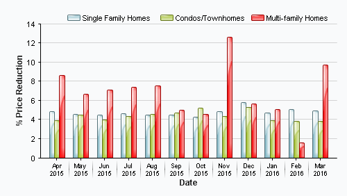 Real Estate Market Data | Long Grove IL Homes, Long Grove IL Real